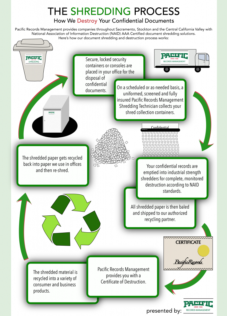 The Shredding Process A Pacific Records Infographic